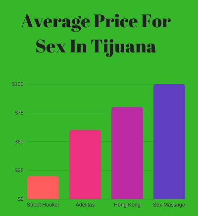 Price list for sex in Tijuana with prostitutes infographic