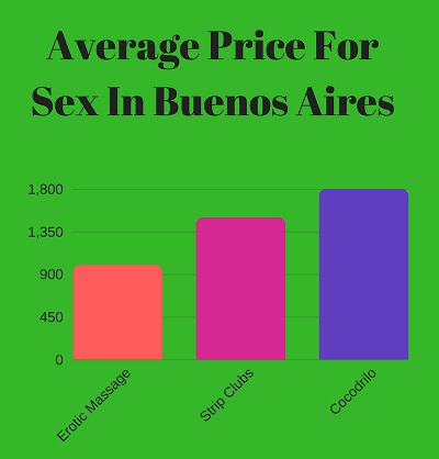 Average price for sex in Buenos Aires with prostitutes