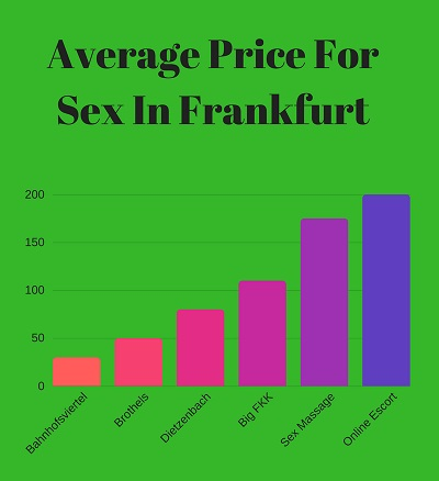 Frankfurt sauna clubs FKK brothels price list for sex