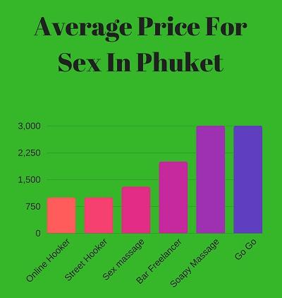Price for sex in Phuket Go Go bar girl massage prostitute
