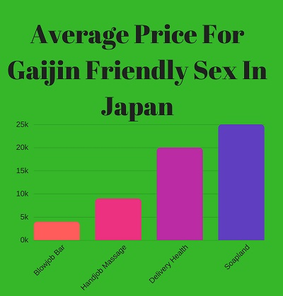 Price for sex in Osaka Japan infographic soapland massage